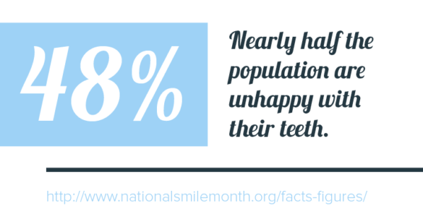 Statistic about 48% of people being unhappy with their smile